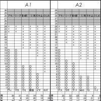 アキバリーグ最終節(9/6)直前の勝点表