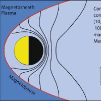 メッセンジャー観測の水星磁気圏