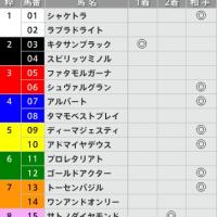 4/30【天皇賞(春)[GⅠ]】[3連単]的中!予感