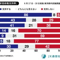 170620 95万PV超: 東京都議選は自民党大敗間違いなし!汚職安倍は退陣せよ!