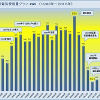2016年8月度電気使用量「158kWh」 2010年対比「68%」減! 昨年比15%減?(ロッキーの節電大作戦)