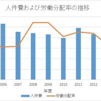 【消費伸びず、設備投資手控えで、内部留保増加へ】日本企業の「キャッシュリッチ」ぶりに思うこと④