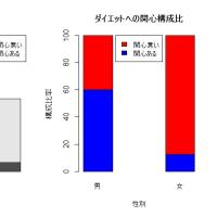 Rの棒グラフサンプル