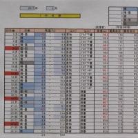1264回 「 年度別2月の気温 」 3/2・木曜(曇・晴)