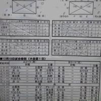 おろちカップ 予選リーグ結果