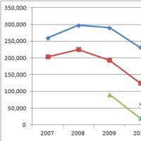 【最終結果】 2011年度 独立リーグ 観客動員 ランキング