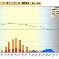 6月20日 時間別発電量