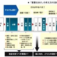 行政の仕事の分類
