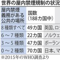 受動喫煙対策、日本は世界最低