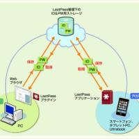 <262>増え続けるパスワードを、クラウド上の管理ツール(LastPass)で管理する