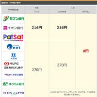【5月第2週のハイ&ロー】衣替えと楽天銀行