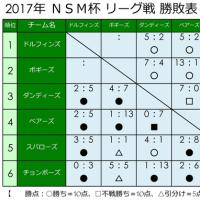 ☆ 6/11 の試合結果 ☆
