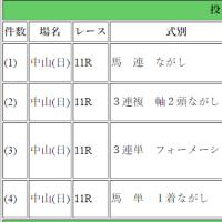第35回 ローレル競馬場賞中山牝馬ステークス(GIII)
