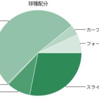 2017.2.21. なかなかいい勝負になりそう ~バファローズ編~