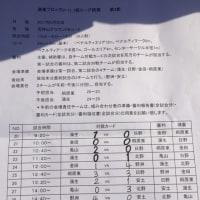 湖東ブロック1部リーグ戦 U-11