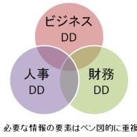 デュー・ディリジェンス備忘録2「データライブラリの整備で情報を共有する」