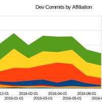Apache OpenOfficeはひとまず継続するという話