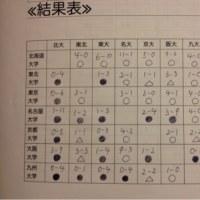 12/13 七帝戦(7) vs北海道大学