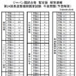 第24回柔道整復師国家試験 午後・解答一覧(暫定版)