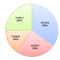2015年度 年金運用損 5.3兆円 !!