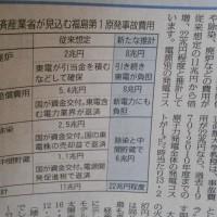 福島第一原発事故費用