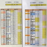 1268話 「 11月の気温年別比較 」 12/7・水曜(曇・晴)