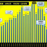 10月度電気使用量「153kWh」 2005年対比「約72%」減!(ロッキーの節電大作戦)