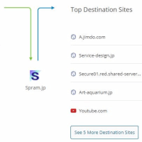ブログによるホームページアクセス数アップ