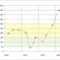 4月10日から16日までの血糖値、および14年目の記念日