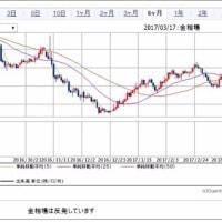 為替と連動しない東証2部  来週の株式展望
