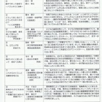 第63回滋賀県母親大会(6月25日)分科会紹介