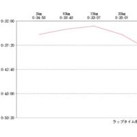 神戸の完走証をダウンロード。名古屋と比較しました