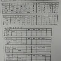 U11県大会~本日の結果