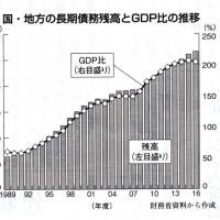 どうみる債務1千兆円① 大企業優遇で税収空洞化