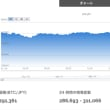 Bitcoineは310,000前後で推移していたが、午後3時過ぎに急落した。