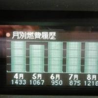 プリウスPHV49カ月の燃費