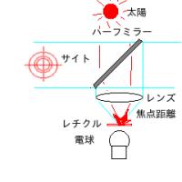 照準器の仕組み