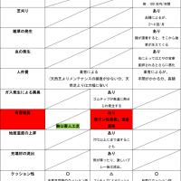 人工芝のゴムチップ充填材に発ガン性疑!!