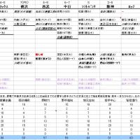 05年大学社会人ドラフト結果総評