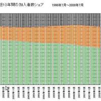 携帯各社の加入者数推移