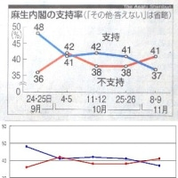 朝日新聞の読者を欺くテクニック・・・誇張はどこまで許されるか