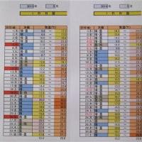 1306話 「 五月の気温 」 6/1・木曜(晴・曇)