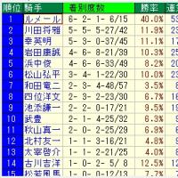 神戸新聞杯 予想ファクターの重要度偏り