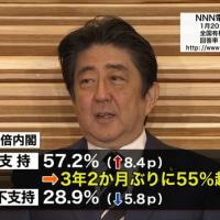 <韓国報道>「安倍首相の韓国たたき、自身の支持率回復目的も」  日テレ世論調査・・もっと厳しい措置を42.1%
