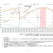 金融調波占星術 5/8~5/12予想