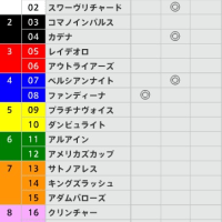 4/16【皐月賞[GⅠ]】[3連単][3連複]的中!予感