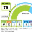 東京都議選 自民党歴史的惨敗