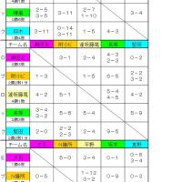 大津市学童野球選手権大会結果 No1