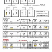 ガンバカップ中体連その他予選 北ブロック本戦出場決定戦 2/12