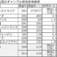 日記(12.8)統合型リゾート「カジノ合法化」
